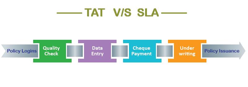 Insurance TAT vs SLA
