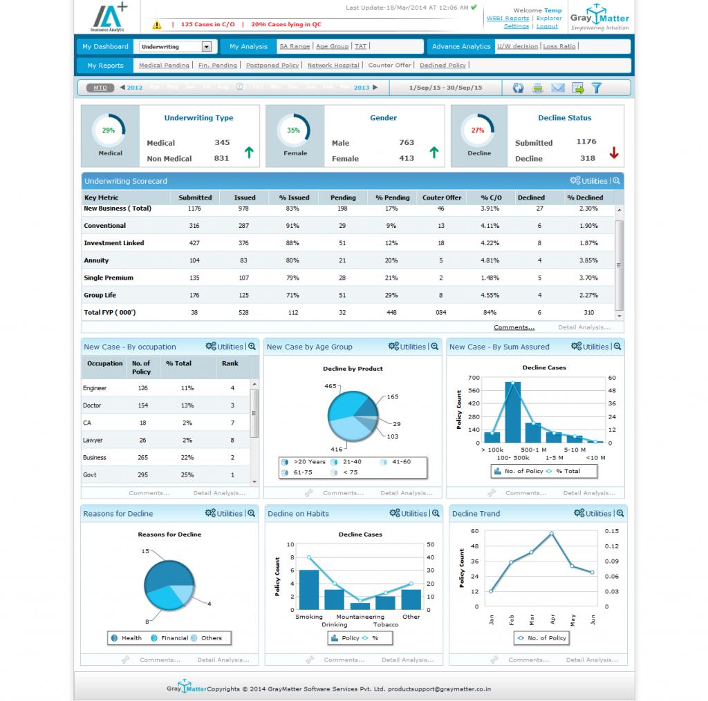 Underwriting Analytics in Insurance - Insurance Analytics ...
