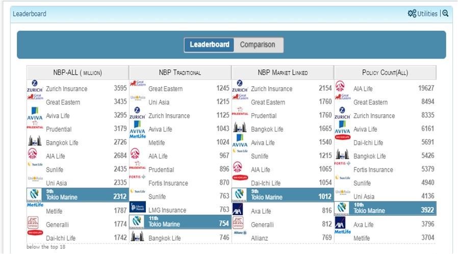 Insurance Business Intelligence LeaderBoard