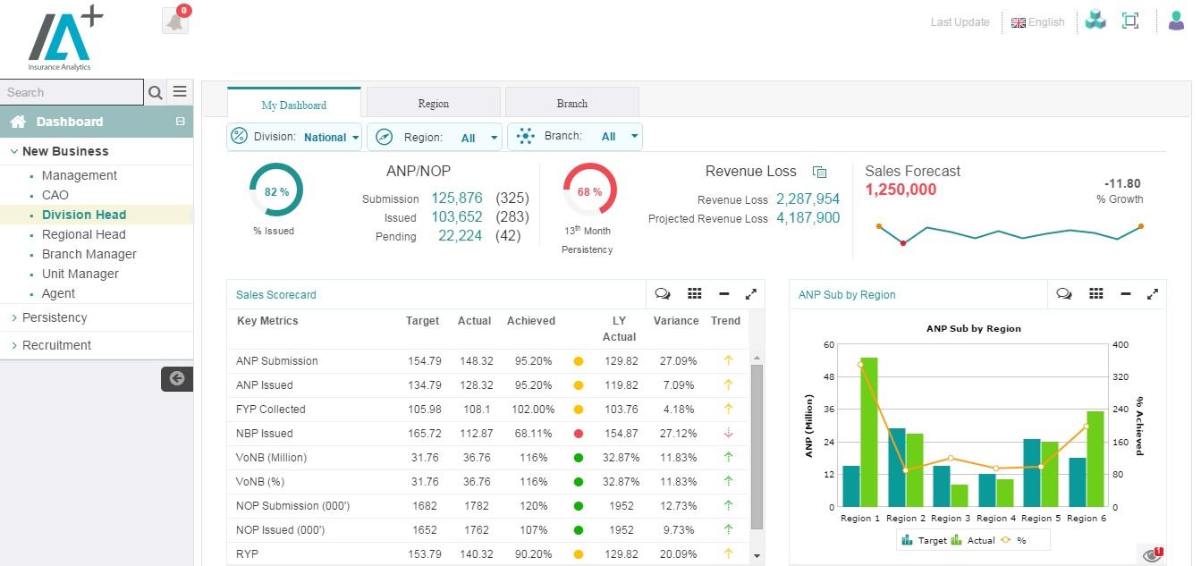 New Business Premium Analytics