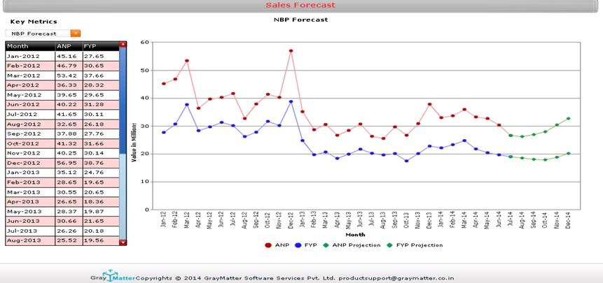 Insurance Analytics Sales Forecast